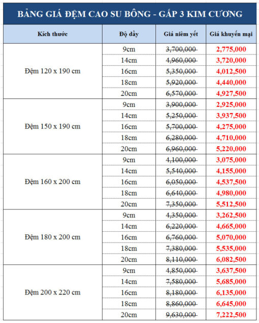 Bảng giá đệm cao su bông 3 mảnh Kim Cương Titanium