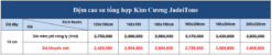 Bảng giá đệm cao su giá rẻ, cao su tổng hợp Jadeitone Kim Cương