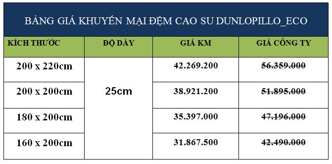 Bảng giá khuyến mãi đệm cao su Dunlopillo Latex World Eco
