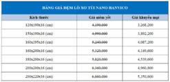 Bảng giá khuyến mại Đệm lò xo túi Nano Hanvico