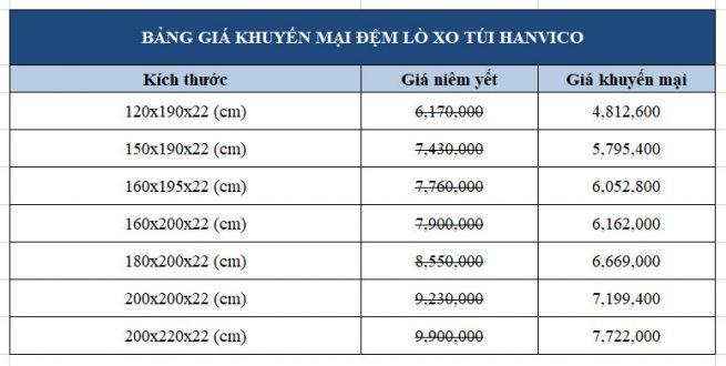 Bảng giá khuyến mại đệm lò xo túi Hanvico