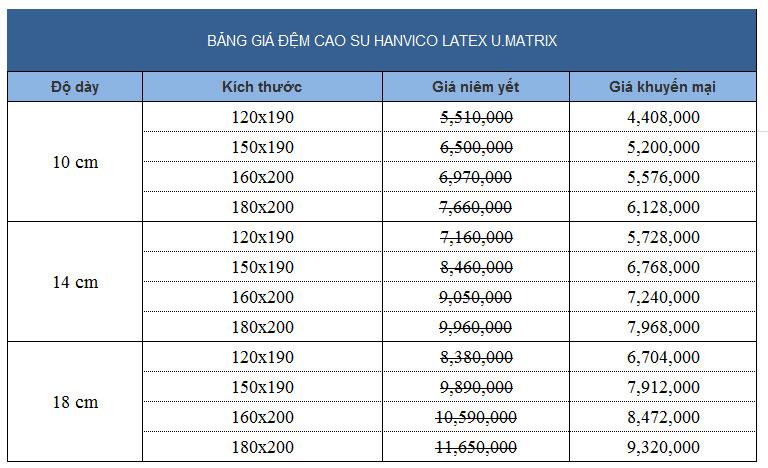 Bảng giá đệm cao su giá rẻ Hanvico Latex U.Matrix chính hãng